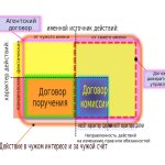 744px-Диаграмма_агентских_дог.svg